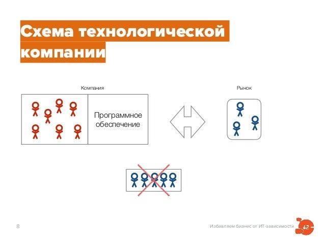 Избавляем бизнес от ИТ-зависимости8 Схема технологической компании РынокКомпания Программное обеспечение