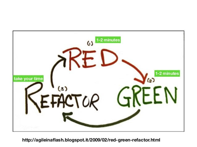 http://agileinaflash.blogspot.it/2009/02/red-green-refactor.html 1-2 minutes 1-2 minutes take your time