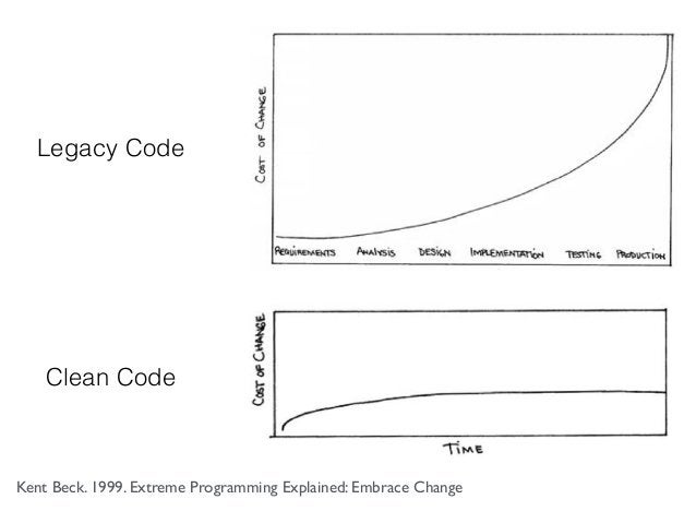Kent Beck. 1999. Extreme Programming Explained: Embrace Change Legacy Code Clean Code