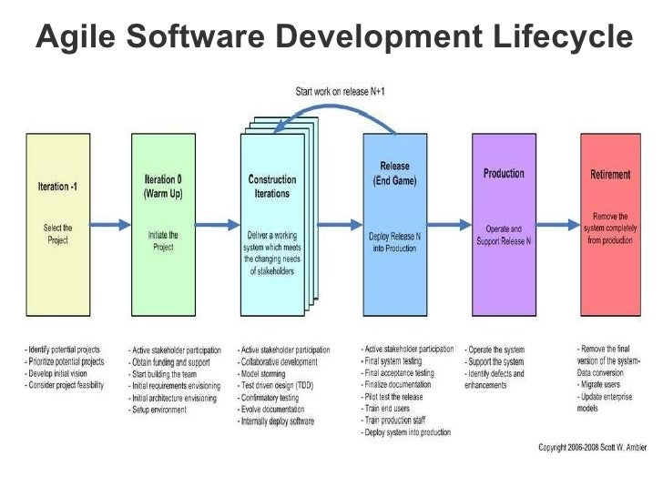 sdlc final project Development projects ensuring that all functional and user the final conops report and business systems development life cycle method concept.