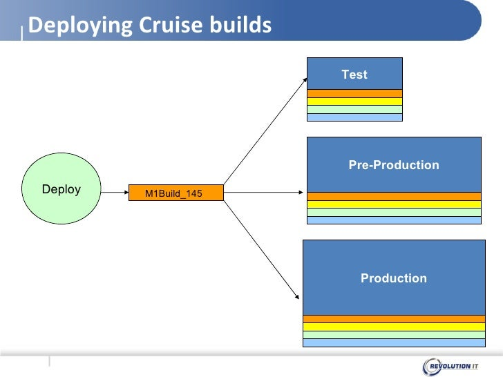 Agile Testing and Release Management