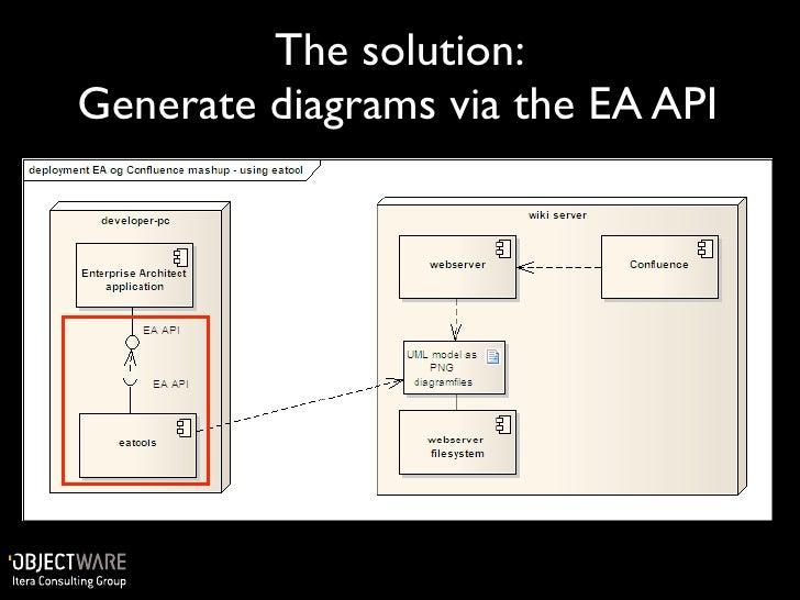 Agile documentation with confluence and sparx enterprise architect copy space plugin ccuart Images