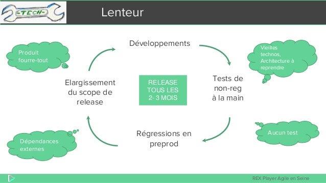 REX Player Agile en Seine Lenteur Développements Tests de non-reg à la main Régressions en preprod Elargissement du scope ...