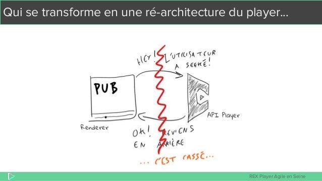 REX Player Agile en Seine Qui se transforme en une ré-architecture du player... Renderer API Player