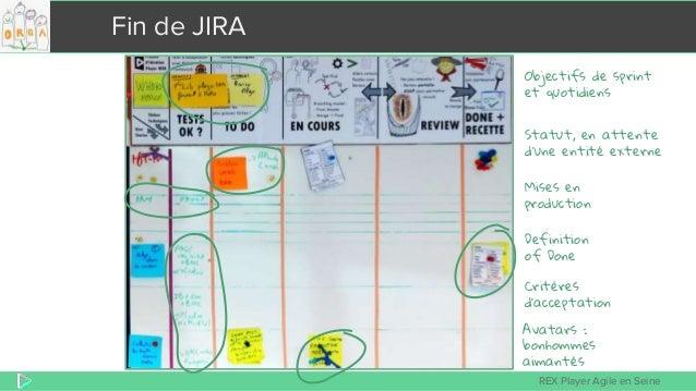 REX Player Agile en Seine Fin de JIRA Avatars : bonhommes aimantés Critères d'acceptation Statut, en attente d'une entité ...