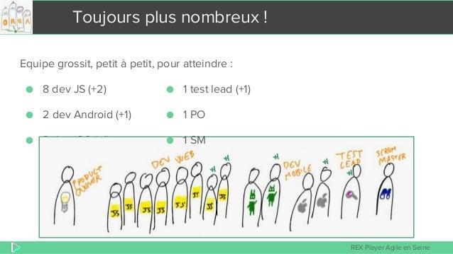 REX Player Agile en Seine Toujours plus nombreux ! Equipe grossit, petit à petit, pour atteindre : ● 8 dev JS (+2) ● 2 dev...