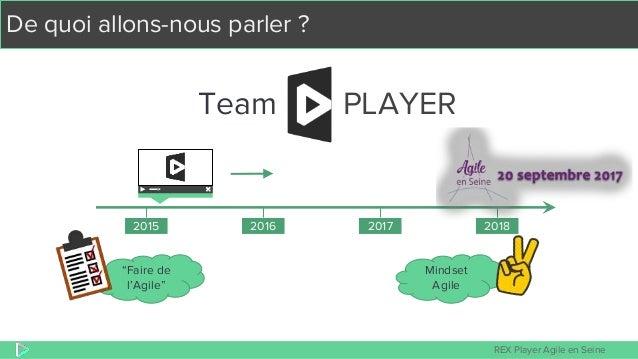 """REX Player Agile en Seine De quoi allons-nous parler ? Team PLAYER """"Faire de l'Agile"""" 2015 2016 2017 2018 Mindset Agile"""