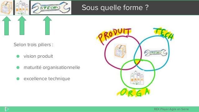 REX Player Agile en Seine Sous quelle forme ? Selon trois piliers : ● vision produit ● maturité organisationnelle ● excell...