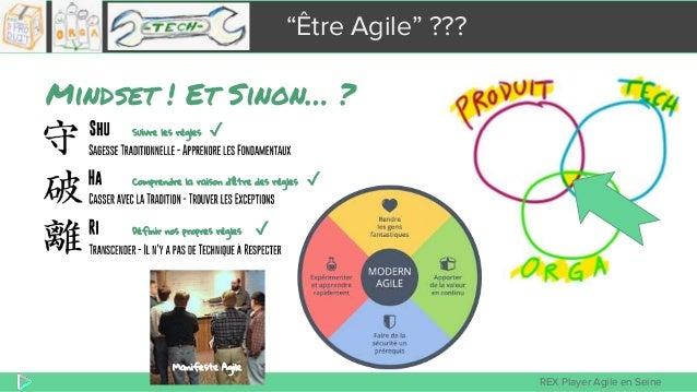 """REX Player Agile en Seine """"Être Agile"""" ??? Mindset ! Et Sinon… ? Manifeste Agile Suivre les règles ✓ Comprendre la raison ..."""
