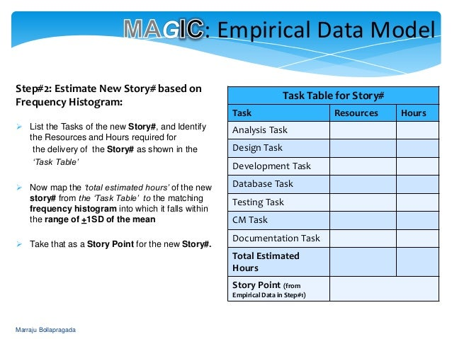 estimating story points in agile