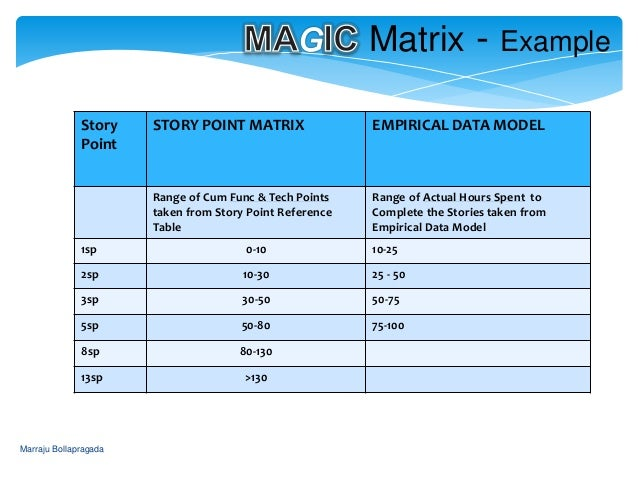 estimating story points in agile magic approach