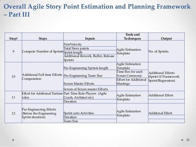 agile estimation for fixed price model