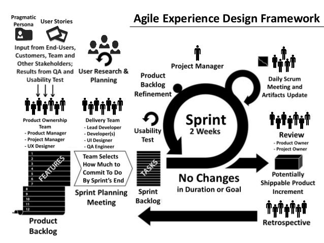 Agile experience design framework for Agile artifacts templates
