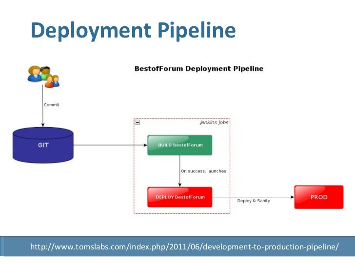 Deployment Pipeline http://www.tomslabs.com/index.php/2011/06/development-to-production-pipeline/