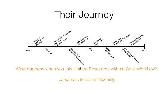 Their Journey - colocation - Agile training - Backlog - team liftoff - Continuous im provem ent - Agility health - Skeptic...