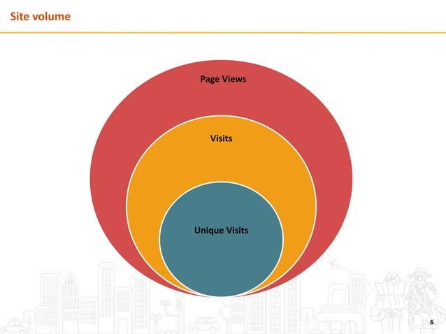 6 Unique Visits Visits Page Views Site volume