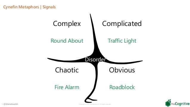 Agile in Context: Cynefin Framework,Three-circle model