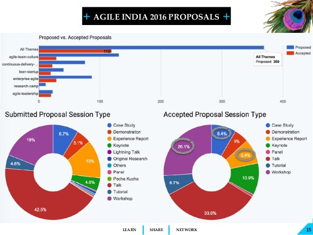 + + SHARELEARN NETWORK AGILE INDIA 2016 PROPOSALS 15 119