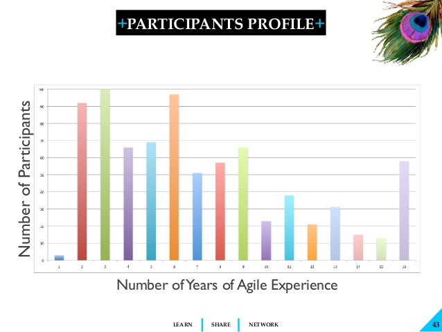 + + SHARELEARN NETWORK Number ofYears of Agile Experience NumberofParticipants PARTICIPANTS PROFILE 43