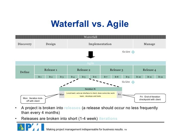 Agile importance in pharmaceuticals industry for Project management agile waterfall