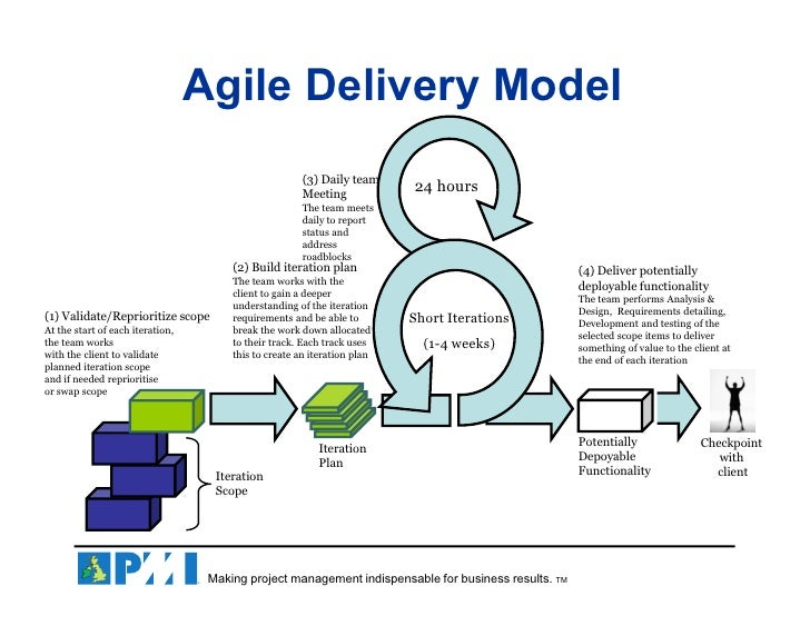 Agile Importance in Pharmaceuticals Industry