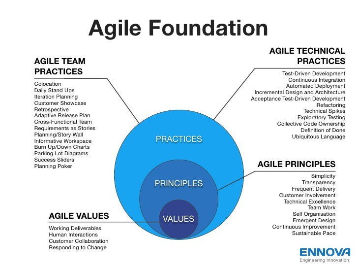 Agile Foundation                                                  AGILE TECHNICALAGILE TEAM                               ...