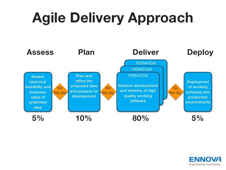 Agile Delivery ApproachAssess                   Plan                        Deliver                   Deploy              ...