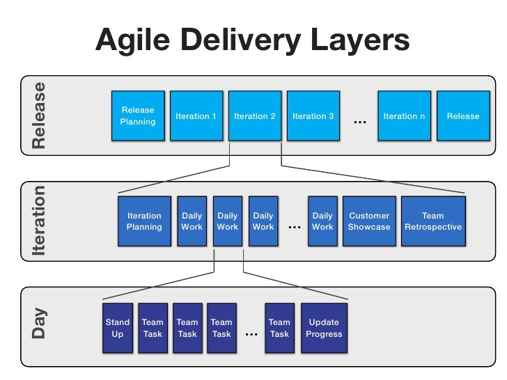 Release     Agile Delivery Layers              Release              Planning                            Iteration 1     It...