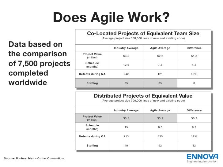 Does Agile Work?                                               Co-Located Projects of Equivalent Team Size                ...