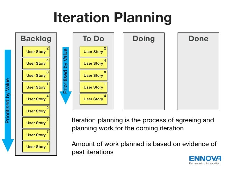 Iteration Planning                       Backlog                                      To Do             Doing             ...