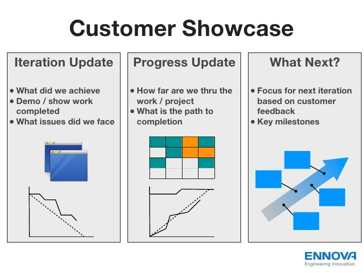 Customer Showcase Iteration Update           Progress Update                 What Next?• What did we achieve       • How f...
