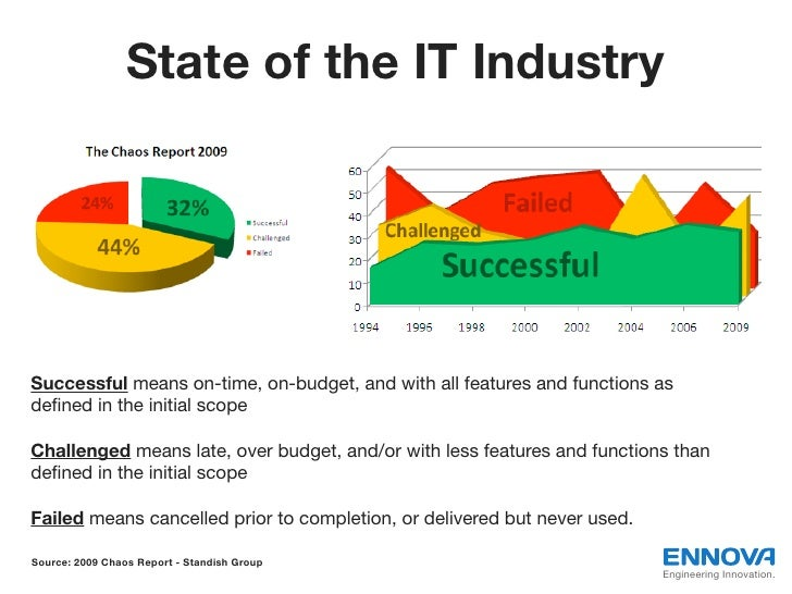 State of the IT IndustrySuccessful means on-time, on-budget, and with all features and functions asdefined in the initial s...