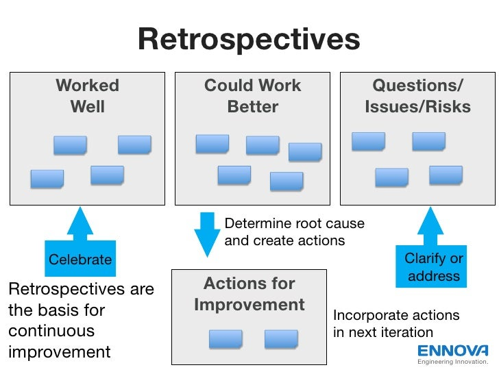 Retrospectives     Worked           Could Work            Questions/      Well              Better             Issues/Risk...