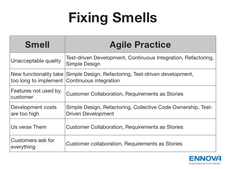 Fixing Smells     Smell                              Agile Practice                     Test-driven Development, Continuou...