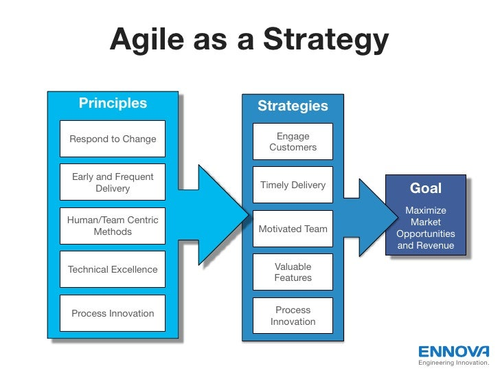 Agile as a Strategy  Principles!           Strategies!Respond to Change!         Engage                          Customers...