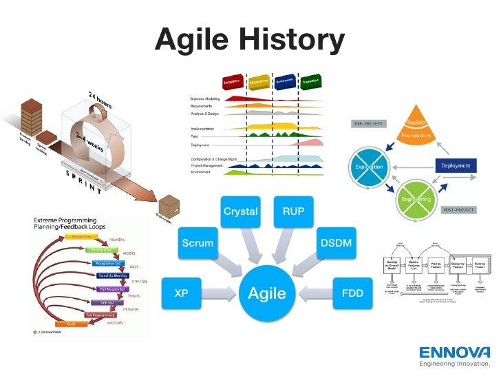 Agile History           Crystal!   RUP!  Scrum!                     DSDM! XP!            Agile!          FDD!             ...