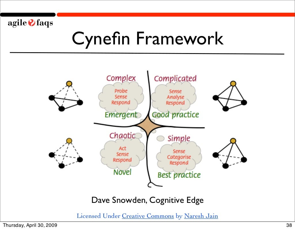 cyne ufb01n framework dave snowden  cognitive