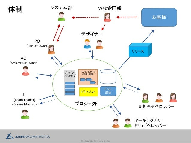 ©  2015  ZEN  ARCHITECTS  Co.,Ltd. PO (Product  Owner) システム部 Web企画部 デザイナー AO (Architecture  Owner) アーキテクチャ 担当デ...