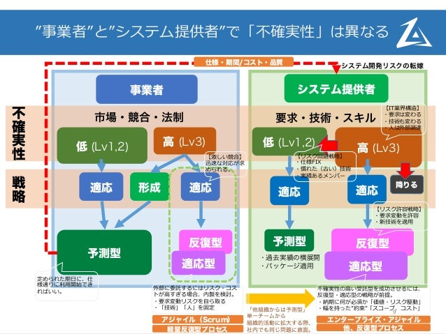 "©  2015  ZEN  ARCHITECTS  Co.,Ltd. ""事業者""と""システム提供者""で「不不確実性」は異異なる 9 事業者 システム提供者 低 (Lv1,2) 適応 適応 高 (Lv3) 形成 反復型 適応型 低..."
