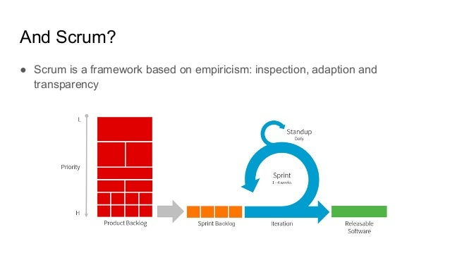 And Scrum? ● Scrum is a framework based on empiricism: inspection, adaption and transparency Backlog