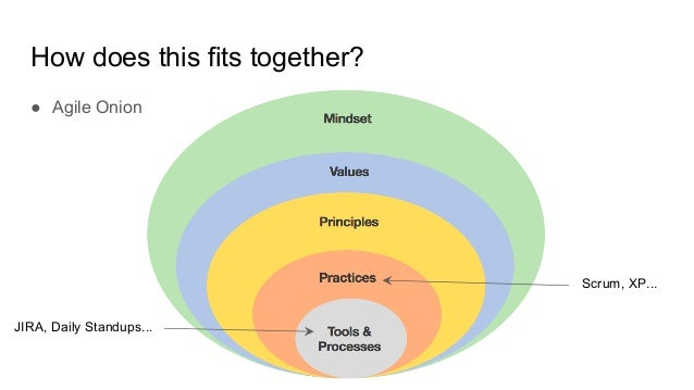 How does this fits together? JIRA, Daily Standups... Scrum, XP... ● Agile Onion