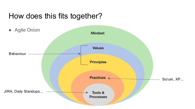 How does this fits together? Scrum, XP... Behaviour JIRA, Daily Standups... ● Agile Onion