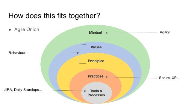 How does this fits together? Scrum, XP... Agility Behaviour JIRA, Daily Standups... ● Agile Onion