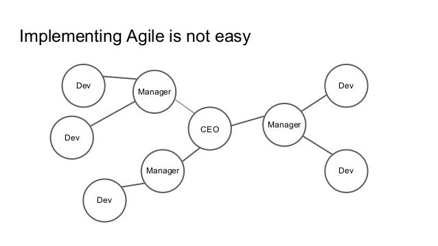 Implementing Agile is not easy CEO Manager Manager Manager Dev Dev Dev Dev Dev
