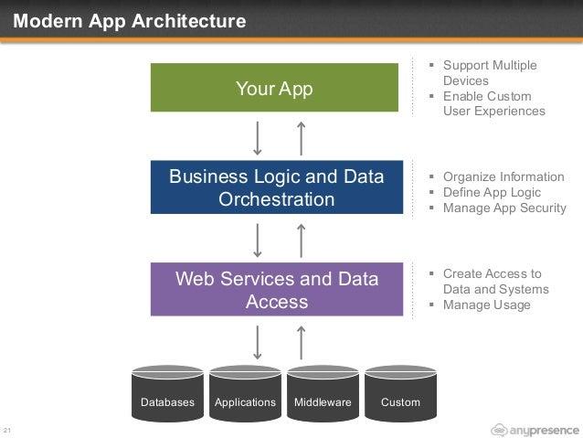 Agile It Modern Architecture For Rapid Mobile App Development