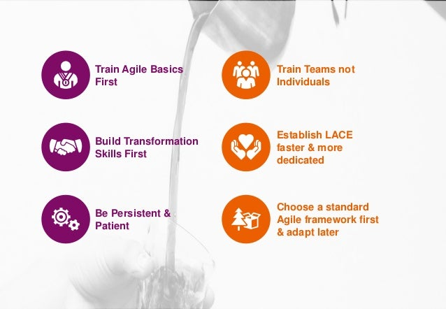 12.10.2020 | 19Technology | Agile Community of Practice | Agile Ways of Working (WoW) Train Agile Basics First Build Trans...
