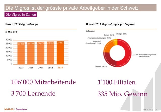August 2020 | 4 Die Migros in Zahlen Die Migros ist der grösste private Arbeitgeber in der Schweiz Umsatz 2019 Migros-Grup...