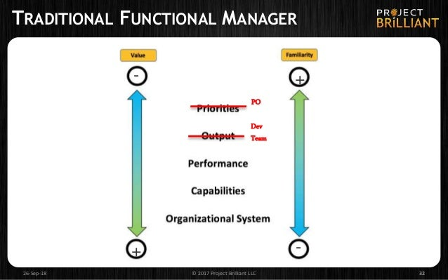 REINVENTING ORGANIZATIONS – LALOUX CULTURE MODEL 40 Book: Reinventing Organizations (Laloux) Graphic & animation: Peter Gr...