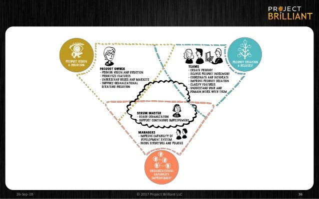 IN CLOSING… • Agile organizations play a completely different game than their waterfall ancestors. • Agile Leadership requ...