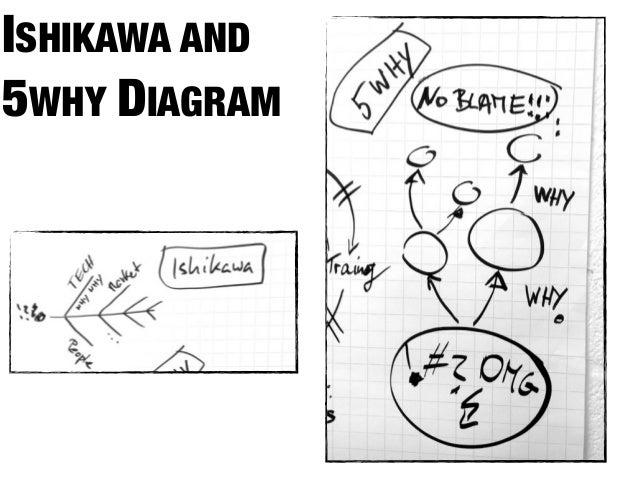 ISHIKAWA AND5WHY DIAGRAM